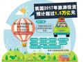 中国旅游站上了投资风口