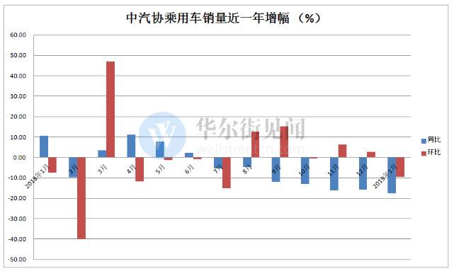 中国1月份乘用车销量同比下降17.7% 创7年最大降幅